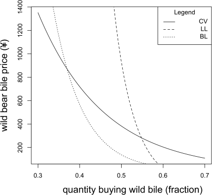 "A set of estimated demand functions for wild bear bile.For each function farmed bear bile is held at ¥30 per treatment and these are the results under the ""serious"" scenario. The CV demand function presents demand in the absence of farmed bear bile whilst the others describe two possible functions when competing with farmed bear bile."