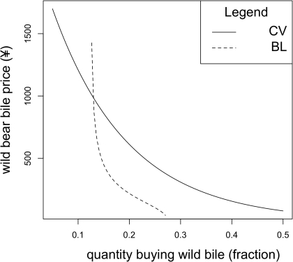 "A set of estimated demand functions for wild bear bile.For each function farmed bear bile is held at ¥30 per treatment and these are the results under the ""non-serious"" scenario. The CV demand function presents demand in the absence of farmed bear bile whilst the other describes demand when competing with farmed bear bile."