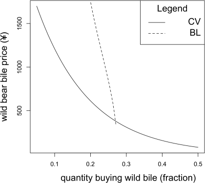 "A set of estimated demand functions for wild bear bile.For each function farmed bear bile is held at ¥90 per treatment and these are the results under the ""non-serious"" scenario. The CV demand function presents demand in the absence of farmed bear bile whilst the other describes demand when competing with farmed bear bile."