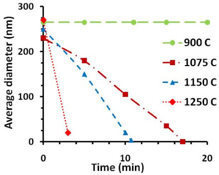 Plot of pore diameter vs time at different temperatures. This plot is based on TEM micrographs of different nanopores processed at different temperatures. No change in pore size is seen after 20 min at 900°C. The pore shrinkage rate increased with increasing temperature. Note: average diameter of the nanopore = sqrt (long axis × short axis). All the shrinking processes show almost linear shrinking behavior.