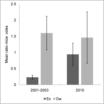 Ratio mice to voles compared for 2001–2003 and 2010 data sets.Environments: Exclosure (Ex), Open woodland (Ow). The data presented here are the mean ratios mice: voles (± standard error) for the deer-free exclosures and the open woodland and show how the small mammal community composition has begun to equalize since deer removal. Data for 2001–2003 courtesy of Buesching et al.[21].