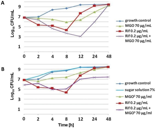 Growth curves of S. aureus NCTC8325 in CaMHB.Bacteria were incubated with (A) 70 µg/ml MGO, 0.2 µg/ml rifampicin, or both, or with (B) 70 µg/ml MGO (in CaMHB with 7% sugar solution, MGOS), 0.2 µg/ml rifampicin, or both. A growth control using just CaMHB is included as indicated. Rif is rifampicin.