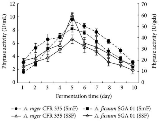 effects of so2 on fermentation rates Science fair projects - what is the rate of fermentation of different fruit juices - view this science fair projects.