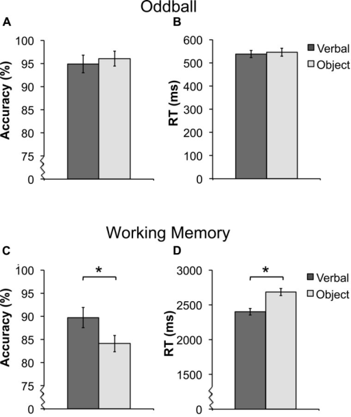 Average accuracy and reaction time (RT) for the oddball [(A,B) ± SEM] and working memory [WM; (C,D) ± SEM] task. For the oddball task, there were no differences in detecting verbal or object targets in accuracy (A) or RT (B). For the WM task, participants had both higher performance (C) and faster RT (D) for verbal trials. *Asterisks indicate a significant difference between the verbal and object trials of the WM task at p < 0.05. For better visualization of the differences in accuracy and RT, the y-axis starts a higher value in (A,C,D), this is represented by the jagged line in these graphs.