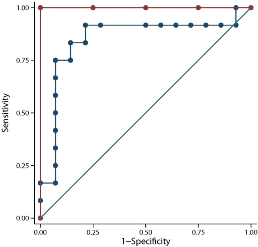 Receiver operating characteristic (ROC) curves demonstrating the ability of trappin2/elafin cervico-vaginal fluid values >200 pg/ml taken at 14–14+6 weeks' (red line, n = 11) and 14–15+6 (blue line, n = 26) to predict cervical shortening within ≤ 8 weeks in pregnant women at high risk of spontaneous preterm birth.