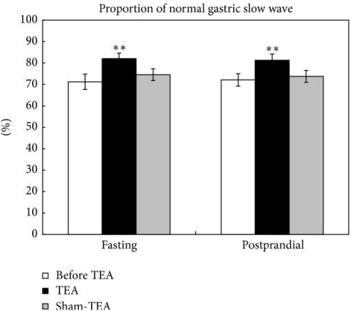 Effects of TEA on the percentage of normal gastric slow waves. **P < 0.01, versus before TEA.
