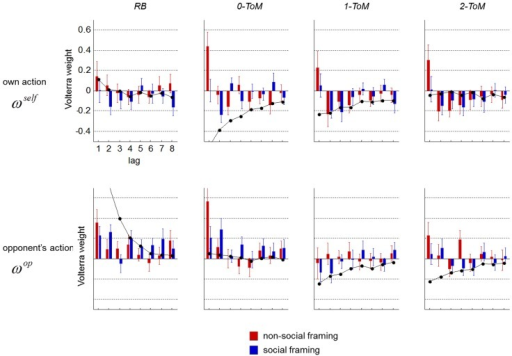 "Volterra decomposition of participants' responses.Top: impulse response to participants' own action (x-axis: lag , y-axis: Volterra weight ) against each opponent (red: non-social framing, blue: social framing). Right: impulse response to participants' opponent's action. Errorbars depict one standard error on the mean. Black lines depict the ""best k-ToM response"" to each opponent type."