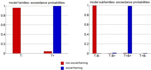 Bayesian model comparison.Left: exceedance probabilities of the no-ToM (T-) and ToM (T+) model families (red: non-social framing, blue: social framing). Right: exceedance probabilities of the no-ToM/non-Bayesian (T-B-), no-ToM/Bayesian (T-B+), ToM/bayesian (T+B+) and Tom/non-Bayesian (T+B-) model families.