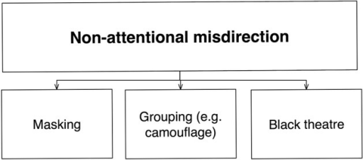 Schematic diagram of non-attentional misdirection. Here, the mechanism affected is non-attentional perception (largely based on perceptual organization, although further distinctions might be made 1 day). Categories are based upon the various ways to control this.