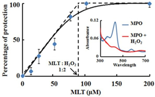 Melatonin prevents MPO heme destruction mediated by self-generated HOCl during steady state catalysis.Fixed amount of MPO (1 μM) was incubated with fixed amount of Cl- (100 mM) and increasing concentration of MLT (12–200 μM), and the reaction mixtures were incrementally received fixed amount of H2O2 (20 μM, total concentration of 180 μM). After reaction completion, the spectra of the reaction mixtures were scanned from 300–700 nm.