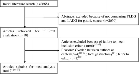 Flow chart of literature search strategies. LADG, laparoscopic assisted distal gastrectomy; TLDG, totally laparoscopic distal gastrectomy [10-27].