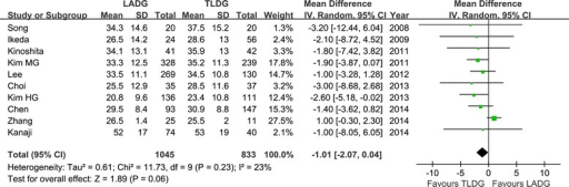 Meta-analysis of the pooled data: retrieved lymph nodes. CI, confidence interval; LADG, laparoscopic assisted distal gastrectomy; SD, standard deviation; TLDG, totally laparoscopic distal gastrectomy.