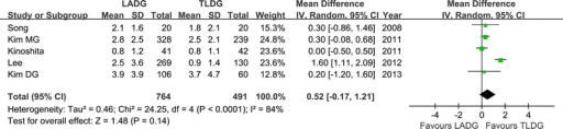 Meta-analysis of the pooled data: analgesics use. CI, confidence interval; LADG, laparoscopic assisted distal gastrectomy; SD, standard deviation; TLDG, totally laparoscopic distal gastrectomy.