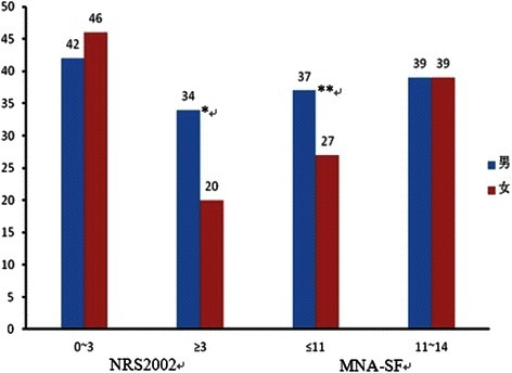 Malnutrition prevalence according to MNA-SF and the NRS2002, in the total sample and by gender. Abbreviations: MNA-SF, short form of Mini-Nutritional Assessment. NRS2002, Nutritional Risk Screening 2002. Under-nourished was defined as NRS2002 ≥ 3 and MNA-SF ≤ 11. *&** P > 0.05 (between gender)