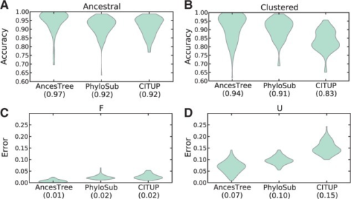 Violin plots comparing AncesTree, PhyloSub and CITUP on simulated data. (A) Accuracy of each method in predicting when mutations are ancestral to each other or (B) clustered in the same population. (C) Error in the inferred VAF fpj and (D) usage values upj. Median values are indicated below each algorithm