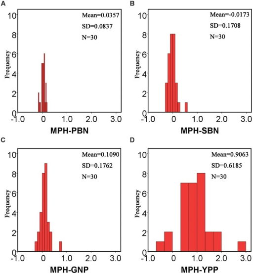 Histograms of MPH for the PBN, SBN, GNP and yield per plant, respectively. MPH for the PBN, SBN, GNP, and YPP of the hybrid population were calculated to study the changes in the degrees of heterosis for different traits. For MPH-PBN and MPH-SBN, the mean values were 0.0357 (A) and -0.0173 (B), respectively. For MPH-GNP, the mean value was 0.109 (C), which was much larger than the values of the primary and secondary branch number. For MPH-YPP (D), the mean value was up to 0.9063. The low degree of heterosis in the component traits accumulated to form a high degree of heterosis in the complex traits. The repeated times of the raw data for PBN and SBN are about 114. N, number of the hybrids; SD, standard deviation.