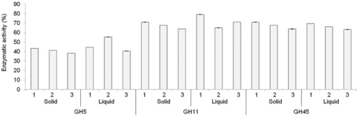 Plating is dispensable for expressing recombinant GH in Pichia pastoris. Liquid and solid phase selections were performed as described in the results section. For the solid phase selection, three individual clones (numbered 1, 2, 3 on the x axis) were grown each in triplicate in individual wells of a 24-wells deep-well plate. For the liquid phase selection, three individual wells (numbered 1, 2, 3 on the x axis) of a 24-wells deep-well were seeded each with 200 out of 1000 μl of the cell suspension in sorbitol solution after electroporation and assayed in triplicate. Results show the mean enzymatic activity assayed in culture supernatants, with standard deviations of the triplicate assay.