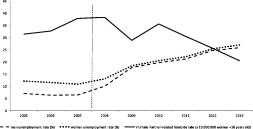 Spain time series for unemployment rates of men and women and intimate partner-related femicide rates (2005–2013)