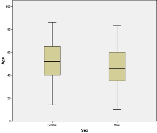 Box plot of patients' age and sex