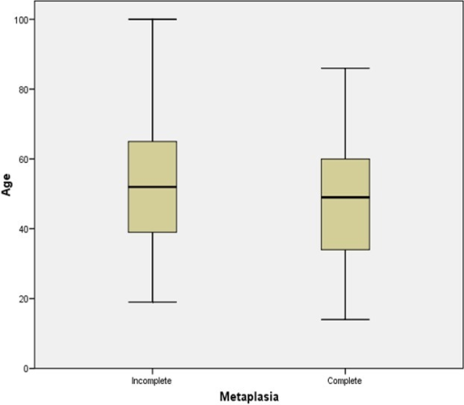 Box plot of patients' age with complete and incomplete intestinal metaplasia