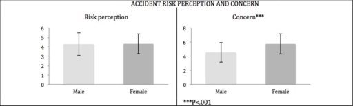 Mean scores of the Accident Risk Perception and Risk Concerns are represented for each group of road users (Car drivers, Motorcyclists, and Non-drivers).