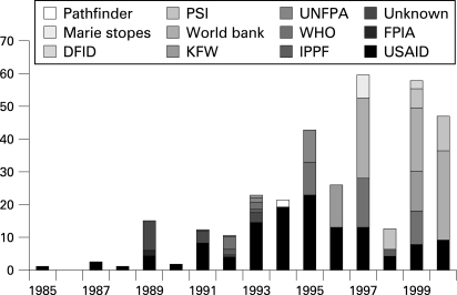 Number of condoms (in millions) received in Uganda from different organisations by year. DFID, Department for International Development; FPIA, Family Planning International Association; IPPF, International Planned Parenthood Federation; KFW, Kreditanstalt für Wiederaufbau/MBZ; PSI, Population Services International; UNFPA, United Nations Population Fund; USAID, United States Agency for International Development; WHO, World Health Organization.