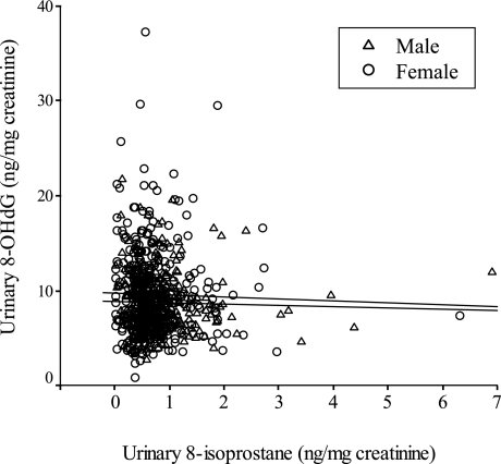 Pearson's correlation between urinary 8-isoprostane and 8-OHdG in Japanese healthy people. No significant correlations were found in both males (r = −0.099, p = 0.090, n = 293), and females (r = −0.036, p = 0.485, n = 384).