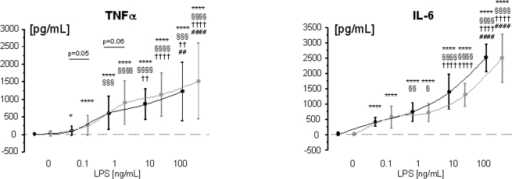 LPS-stimulated production of TNFα (panel A) and IL-6 from whole blood from healthy control subjects (n = 11, black line) and patients with CHF (n = 42, gray line).* vs. unstimulated control (0 ng/mL LPS); § vs. 0.1 ng/mL LPS; † vs. 1 ng/mL LPS; # vs. 10 ng/mL LPS. One symbol denotes p<0.05, two symbols p<0.01, three symbols p<0.001, four symbols p<0.0001.