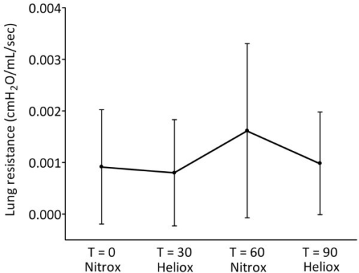 Effect of mechanical ventilation with heliox on lung resistance. Data are expressed as mean ± standard deviation.