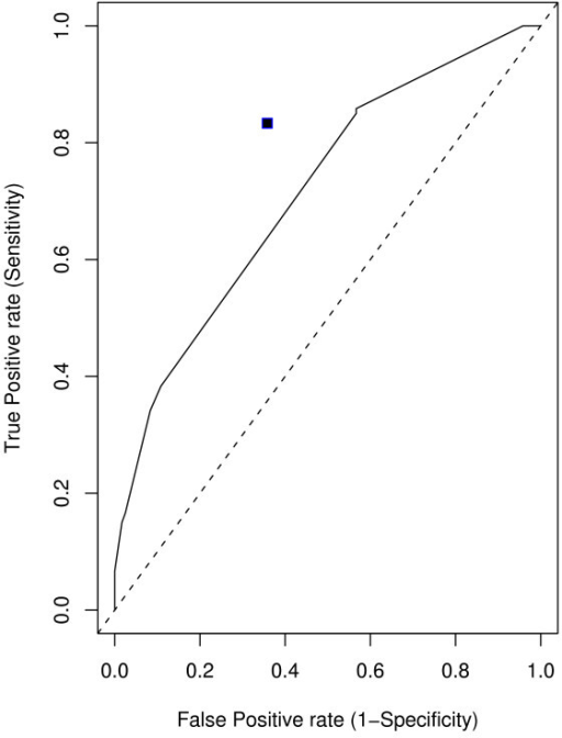 ROC Curve. Receiver operating characteristic (ROC) curves for penalized logistic regression. The value for MDR is represented by a solid square in the plot.