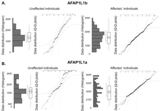 Establishment of MLPA reference probe quality by statistical analyses of results obtained from cohorts comprising unaffected and affected individuals, respectively. To ensure a normal distribution of the obtained data for the reference probes AFAP1Lb (A) and AFAP1La (B) in all analyzed cohorts, the z score and Q-Q plots were established based upon data from 48 unaffected individuals and 145 breast tumors (affected individuals). The z score based histograms and Q-Q plots for AFAP1Lb followed a normal distribution for both cohorts, and the reference probe was included in the study (A). Data obtained for the reference probe AFAP1La were not normally distributed as illustrated by the z score based histograms and the Q-Q plots for both cohorts. The probe was excluded from further studies (B).