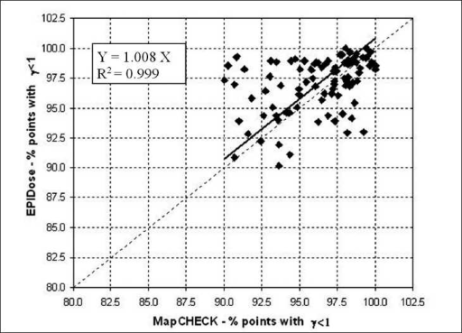 Linear regression analysis between MapCHECK and EPIDose in terms of percentage of points with γ < 1 using 3 mm and 3% criteria for the 104 analyzed fields. The dotted diagonal line represents the ideal match between the data. The inner legend shows the correlation equation and coefficient