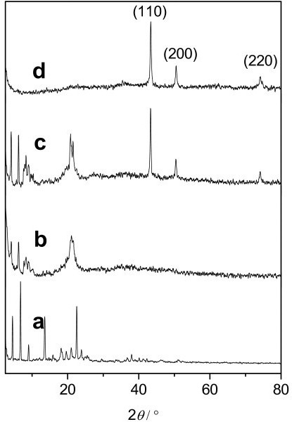 XRD patterns of several samples: (a) O, O-di-n-cetyldithiophosphate and surface-modified Cu products with molar ratios of P to Cu of (b) 1:2; (c) 1:5; and (d) 1:10.