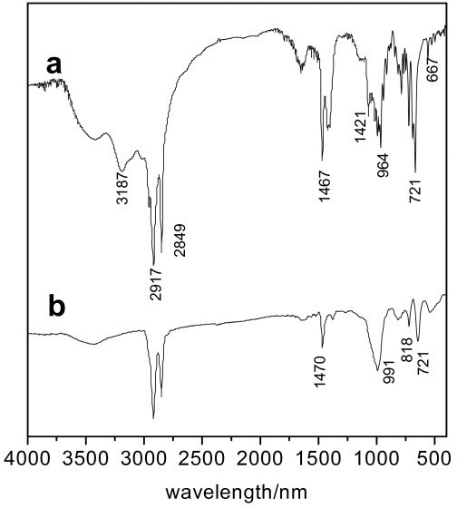 Infrared spectra of (a) O, O-di-n-cetyldithiophosphate, and (b) surface-modified Cu nanoparticles.