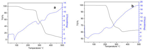 TG/DTA curves: (a) O, O-di-n-cetyldithiophosphate, and (b) surface-modified Cu nanoparticles.