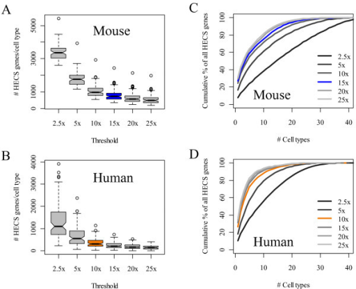 The effect of threshold selection on the number and uniqueness of HECS genes. The distributions of the number of HECS genes per cell type as the threshold criteria used to define a HECS gene is raised from 2x to 25x the median expression value across all cell types for the (A) mouse and (B) human gene expression data. To quantify uniqueness, we determined the percentage of HECS genes that were mapped to n or fewer cell types (i.e., the cumulative %) for the (C) mouse and (D) human gene expression data for different threshold values. The results corresponding to the threshold values selected in the current implementation of CTen are colored blue and orange for the mouse and human data, respectively.