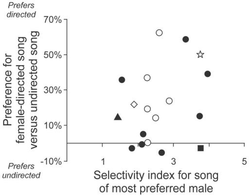 Different facets of male song can be evaluated independently.When different facets of song selectivity are compared for each bird, the degree of selectivity for individual identity and the degree of selectivity for directed song are not related. That was true for both the group that had experience with the male singers (filled symbols; square indicates bird in Figure 4A, triangle indicates bird in Figure 4B) and females that had no experience with the male singers (open symbols; star indicates birds in Figure 4D, diamond indicates bird in Figure 4E; statistics detailed in the text). Thus, an individual bird can be selective for one aspect of male song but unselective for another aspect.