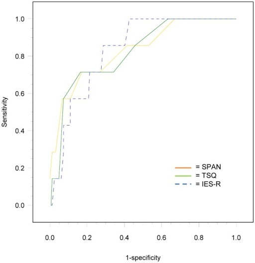 ROC curves of the SPAN, TSQ and IES-R for 6 month PTSD.Note: ROC curves represent original sensitivity and specificity values using linear interpolation between the observed data points. ROC, Receiver Operating Characteristic; SPAN, Startle, Physiological Arousal, Anger & Numbness; TSQ, Trauma Screening Questionnaire; IES-R, Impact of Event Scale-Revised; PTSD, posttraumatic stress disorder.