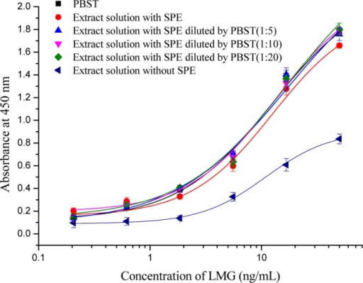 Standard curves of LMGin PBST and in sample extracts of differentdilution with or without solid-phase extraction (SPE) (n = 3). The matrix effect was studied by comparison of standard curvesobtained in PBST, in sample extracts cleaned up with SPE of 1:1, 1:5,1:10, 1:20 dilution, and in sample extracts without SPE.