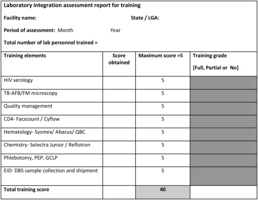 summary of laboratory integration assessment report for open i