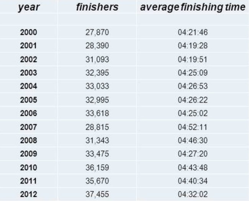 Number of finishers and average finishing times at the Chicago marathon from the year 2000 to 2012 (source: 'Marathon Guide: Chicago Marathon'. MarathonGuide. 2012. Retrieved 9 October 2012).