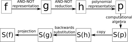 Flow chart of steady state computation. Main steps in our method highlighting the intermediate systems. S denotes the set of steady states of a given network; f is an arbitrary Boolean network, g is an AND-NOT network (in possibly more variables), h is a reduced AND-NOT network, p is the polynomial representation of h.