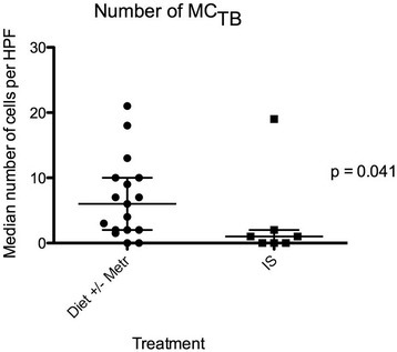 Median numbers of MCTBin 5 high power fields (×40) for 24 dogs with chronic enteropathy, grouped based on treatment. IS = treated by immunosuppression; Metr = treated with metronidazole. Lines represent median and interquartile range.