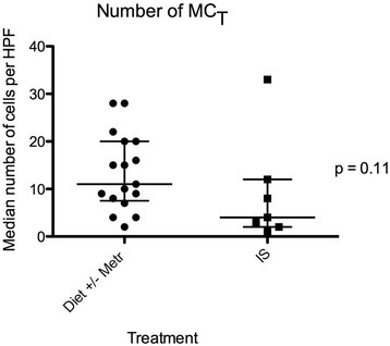 Median numbers of MCTin 5 high power fields (×40) for 24 dogs with chronic enteropathy, grouped based on treatment. IS = treated by immunosuppression; Metr = treated with metronidazole. Lines represent median and interquartile range.