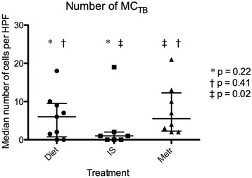 Median numbers of MCTBin 5 high power fields (×40) for 24 dogs with chronic enteropathy, separated by treatment group. IS = treated by immunosuppression; Metr = treated with metronidazole. Lines represent median and interquartile range.