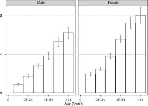 Age and sex disaggregated prevalence of podoconiosis among adults 15 years of age and above in Ethiopia. The two graphs show that as age increases, the prevalence of podoconiosis increases. Higher prevalence is recorded among females in all age categories as compared to males.