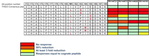 Peptide 32 is shown in comparison to other synthesized peptides containing sieve mutations at position 181 and other mutations (at positions 183–185) that were observed in the viruses found in vaccinee breakthrough infections.The heat map on the right represents the IFN-γ fold reduction response of the 4 gp120A244 specific CD4+ T cell lines to the altered peptides relative to the consensus sequence. The aa mutation P183Q, was similarly expressed between the the two arms with breakthrough HIV infections. In particular, in the 44 vaccinees, 16 were P (36%), 22 Q (50%), and 5 other residues (E,K,N,S) were also most common. For the 66 Placebo recipients, 28 were P (42%), 31Q (47%), and 7 were other residues (E,K,R,S).