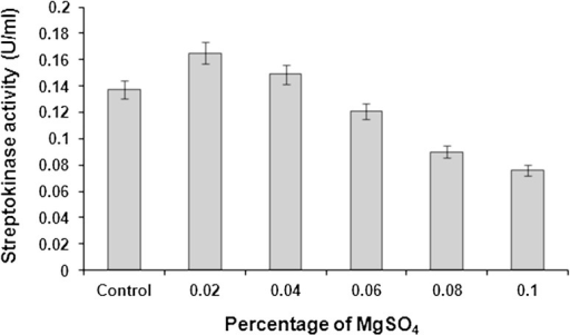 Effect of MgSO4 supplementation on streptokinase production. Data represent mean ± SD (n = 3); P < 0.05