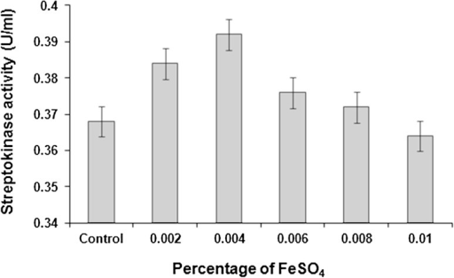 Effect of FeSO4 supplementation on streptokinase production. Data represent mean ± SD (n = 3); P < 0.05