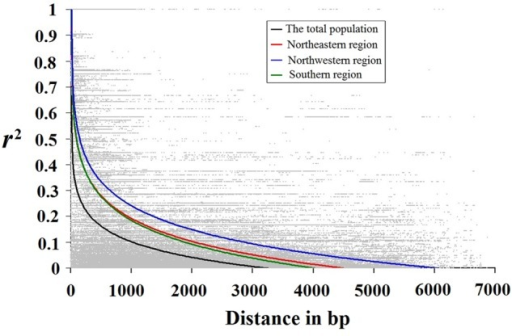 Decay pattern of LD in all Populus tomentosa samples and each climatic region. Decay of LD for all common SNP (minor allele frequency ≥ 5%) sites pooled across all analysed genes. Pairwise correlations between SNPs are plotted against the physical distance between the SNPs in base pairs. The curves describe the non-linear regressions of r2 (Er2) onto the physical distance in base pairs. The details of three climatic regions are shown in Supplementary Table S1.